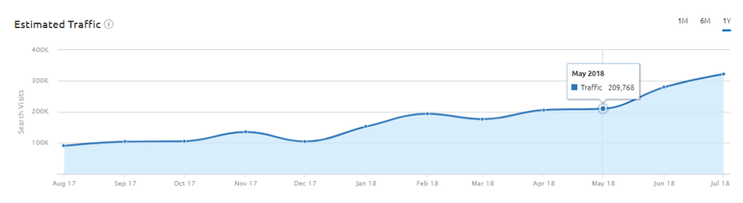 Estimated Traffic Graph at Overview section in SEMRush Organic Research Tool
