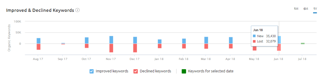 Improved & Declined Keywords at Position Changes Section at SEMRush Organic Research Tool