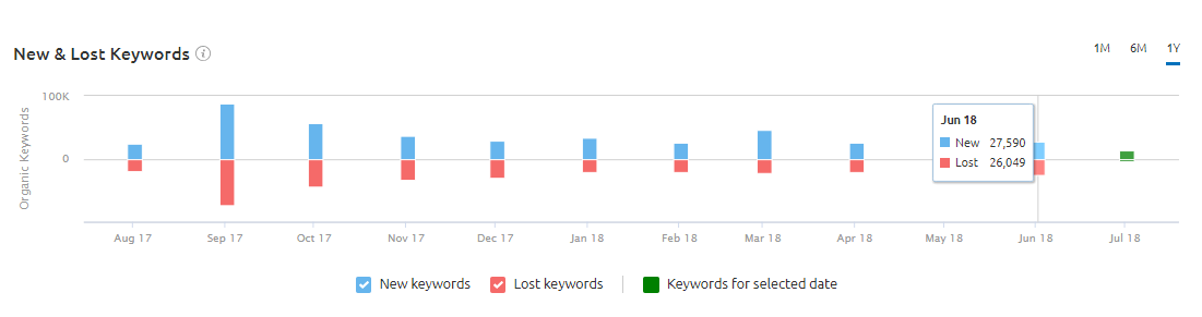 New & Lost Keywords Graph at the Position Changes Section in SEMRush Organic Research Tool