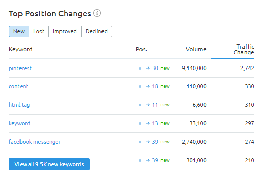 Top Position Changes list at Overview section in SEMRush Organic Research Tool