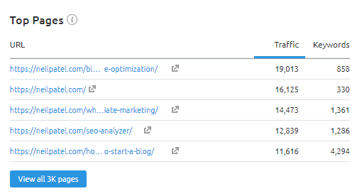 Top pages list at Overview section in SEMRush Organic Research Tool