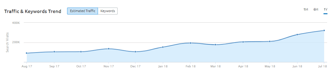Traffic & Keywords Trend Graph at Positions section in SEMRush Organic Research Tool