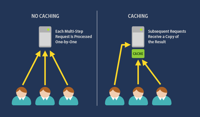 Why you need caching?