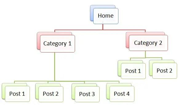 Basic Silo Structure