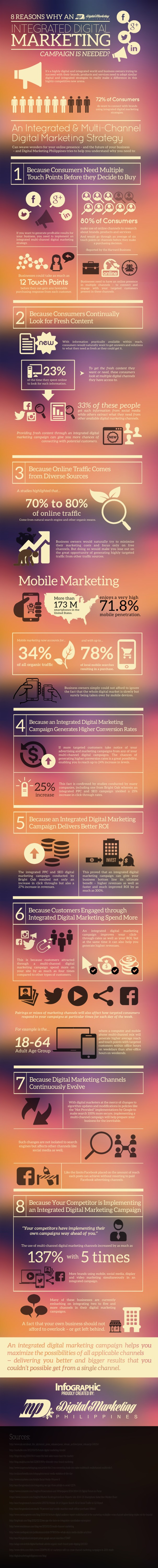 8 Reasons Why An Integrated Digital Marketing Campaign Is Needed? (Infographic) image 8 Reasons Why an Integrated Digital Marketing Campaign is Needed