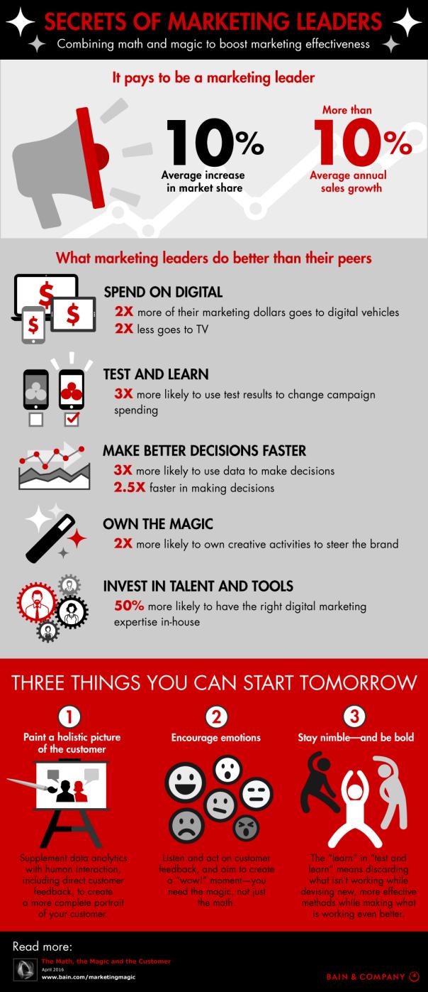 Interesting Infographics: Secrets of Marketing Leaders