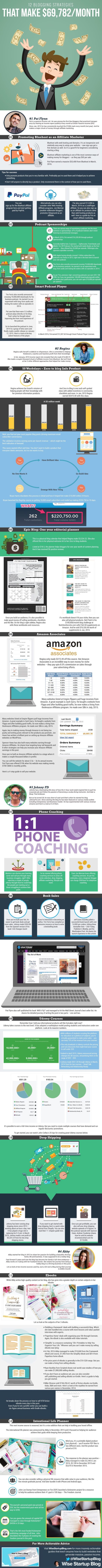 How to Start a Blog That Makes $124,407 [Infographic]