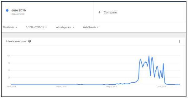 Euros Google trends