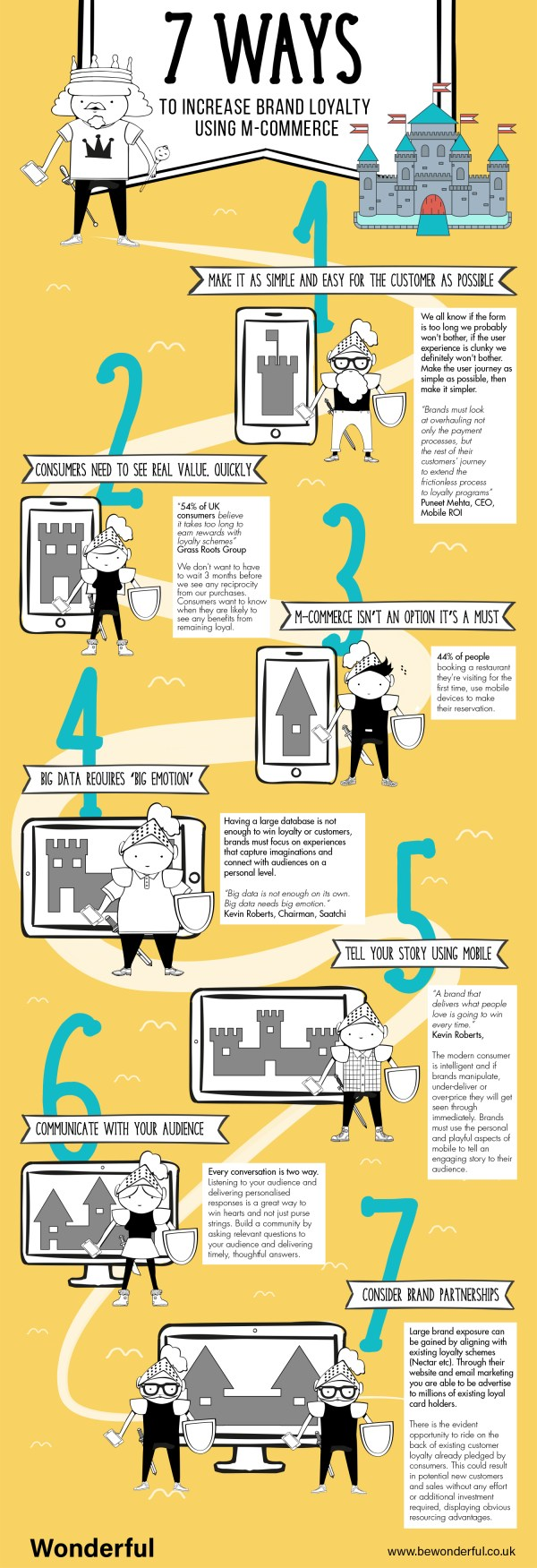 7 Ways To Increase Brand Loyalty Using M-Commerce [Infographic] - Wonderful Creative Agency Infographic