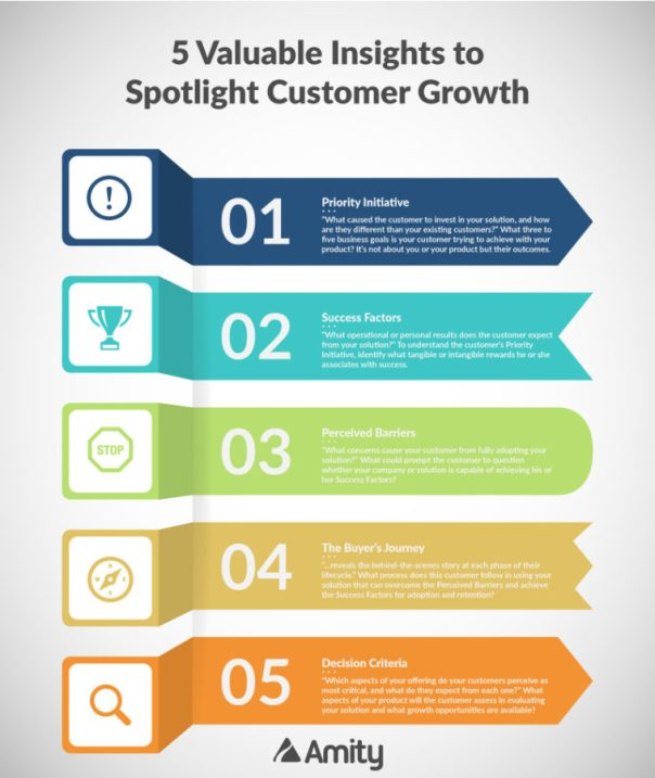 5 Valuable Insights to Spotlight Customer Growth