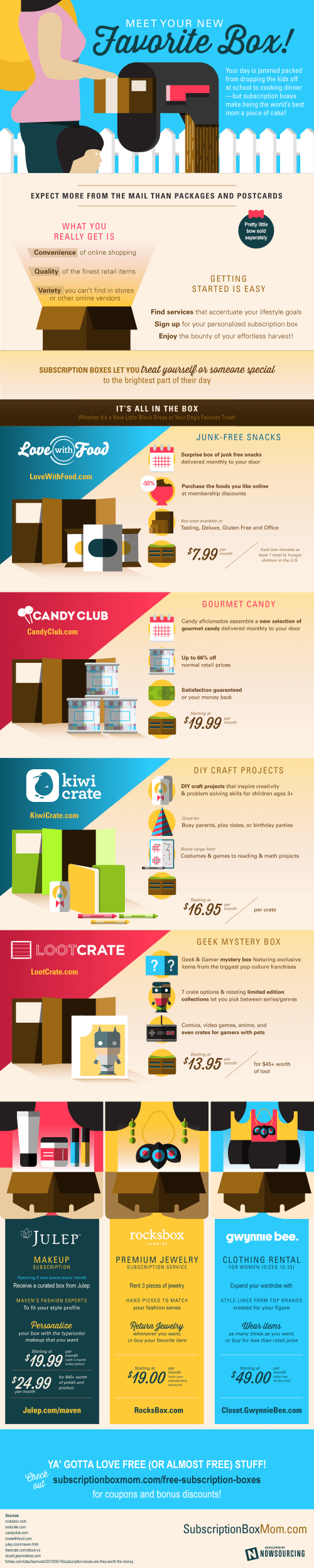 Why Subscription Boxes Are Good Business [Infographic]