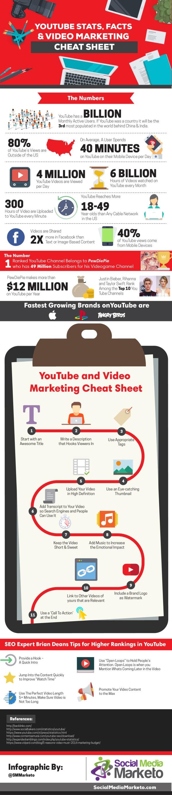 YouTube Marketing Cheat Sheet [Infographic]