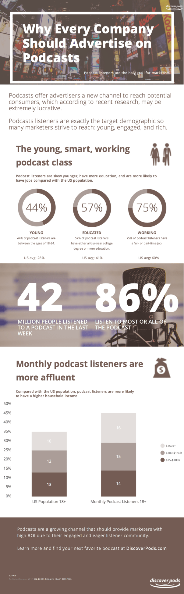 Why Every B2C Company Should Advertise on Podcasts [Infographic]
