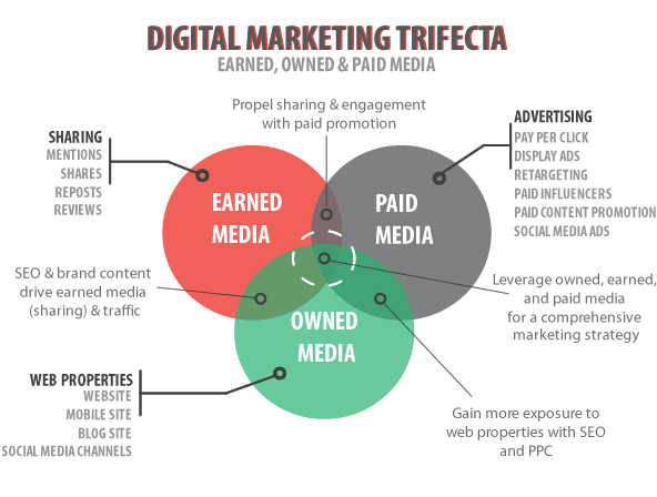 Media Values in Influencer Marketing – Earned, Owned and Paid Media Explained