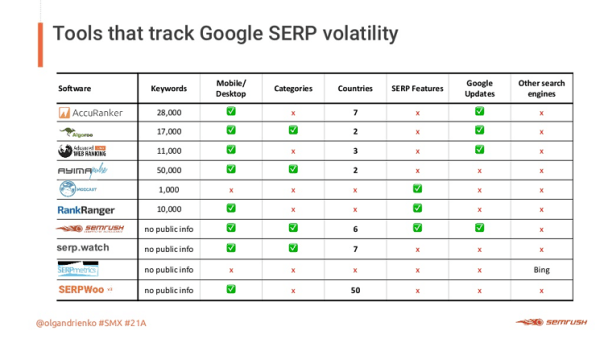 What advanced SEOs need to know about algorithm updates