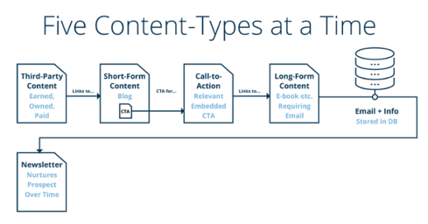 Inbound: The 5 Content Types to Create Simultaneously