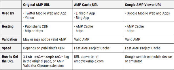 AMP links at large: What's a publisher to do?