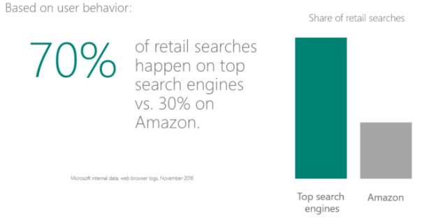 Amazon vs. search: Why you shouldn't put too many eggs in one shopping basket