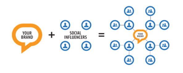 How to Find  and  Develop Relationships with Social Media Influencers