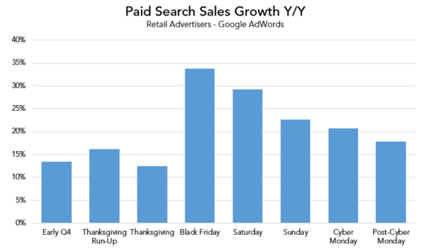Four key holiday paid search trends to keep an eye on