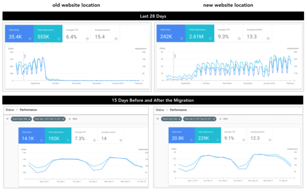 Monitoring web migrations: A checklist for moving from one site to another