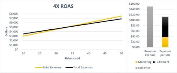 What the ROAS? A practical guide to improving return on ad spend