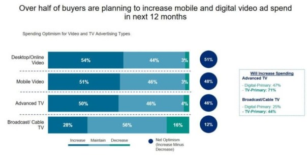 Digital video ad spend keeps rising, with social media (i.e., Facebook) set to see most growth