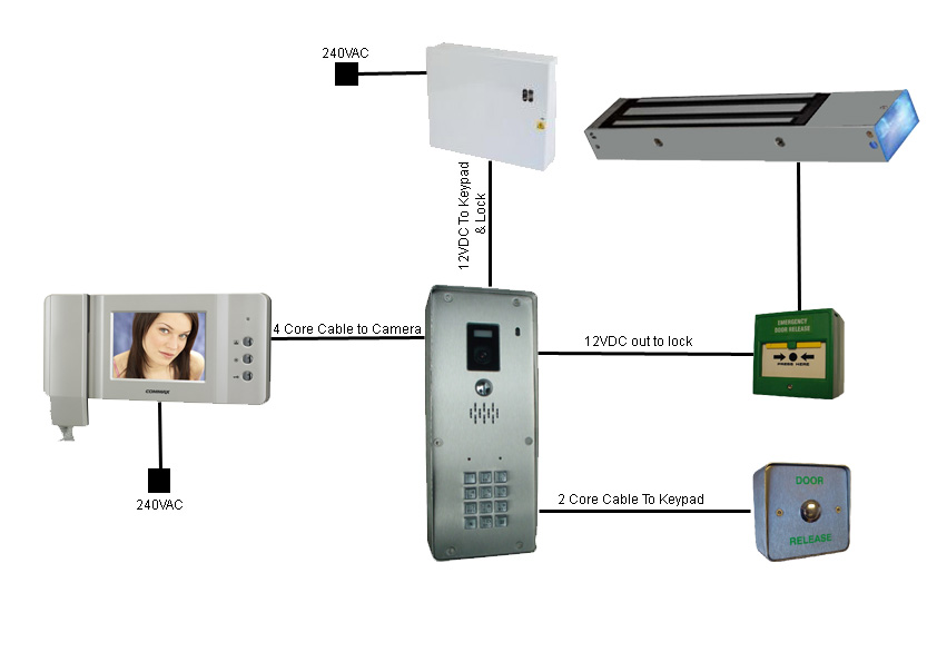 Online Security Products Wiring Door Entry Systems