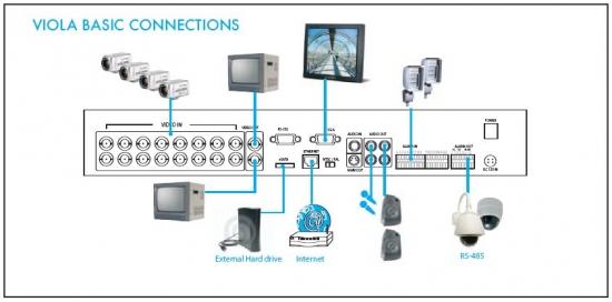 cctv dvr wiring diagram 1996 ford explorer radio info recorders