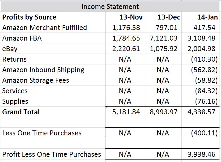 January 2014 Income Statement