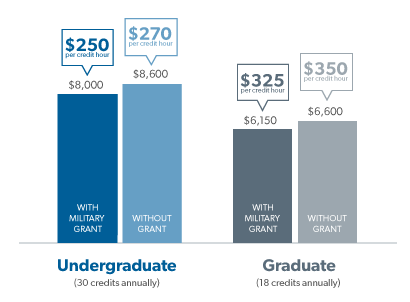 american military university tuition