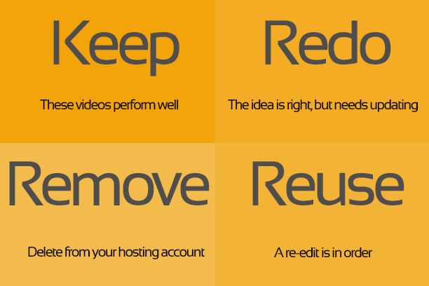 Keep Redo Reuse Remove VM Strategy