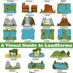 Diagram Of A Delta Landform Mercedes C180 W202 Wiring Visual Guide To Landforms Only Passionate Curiosity