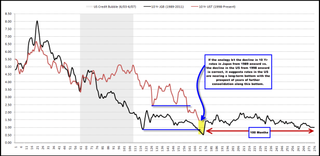 With 10 Yr Rates 25% Higher Since our Original Post, Were We Correct to Suggest on 7/17 that the Secular Bond Bull Was Nearing its End?