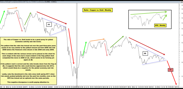 Repeating Pattern in the Ratio of Copper vs. Gold Suggesting Another Fall 2008 Scenario?