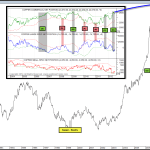 Commercial Hedgers Love Copper & Large Speculators Hate It; Which Group Usually Gets It Right?