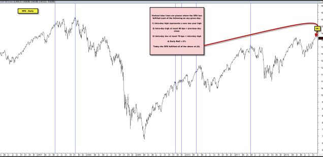 Time for Equities to be Worried?