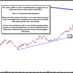 Financials Signaling Sustained Upside in Risk Assets?