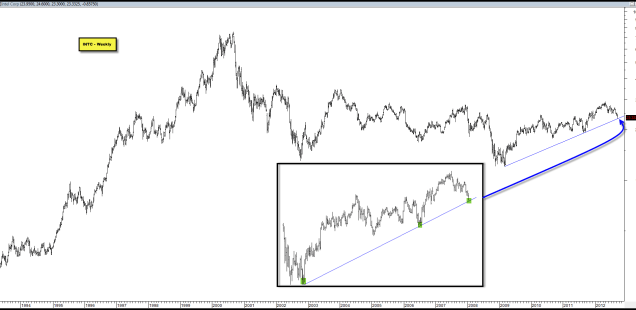 INTC's Recent Decline Has Taken it To Trend-Line Support from its 2009 Lows