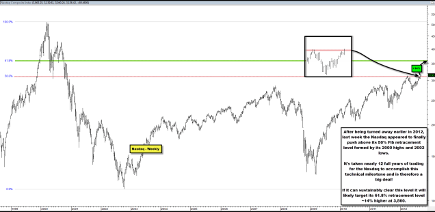 Nasdaq Attemping to Clear Key 12 Year Technical Milestone
