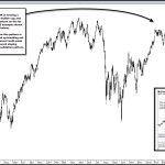 Russell 2000 Forming a Classicly Bullish Technical Pattern That Should be Resolved with Higher Prices