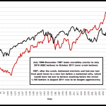 """Two-Month, 450 bps Sell-off in the SPX Apparently Now Enough to Ring the """"Crash"""" Sirens?"""
