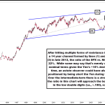 Why Has the Nikkei Out-Performed the SPX So Much Recently?