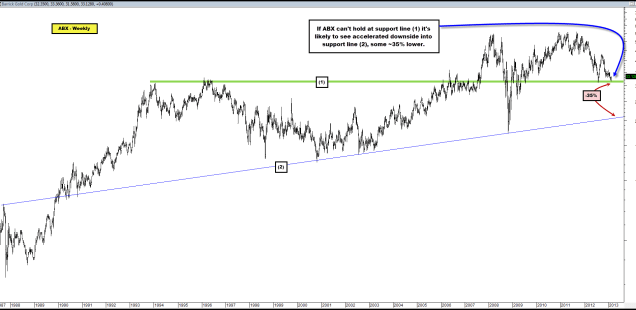 Mega-Cap Gold Miner Bellwether ABX Sitting at Critical Support