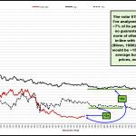 Are Solar Stocks Intrinsically Cheap?
