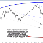 IBEX Faces Material Falling Resistance; Long-Term Bear Market to Resume?