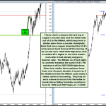 Nikkei Faces Critical Resistance, What Would a Break Above Do?