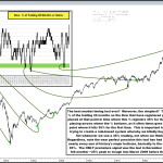 Can Markets & Cycles Really be Timed?