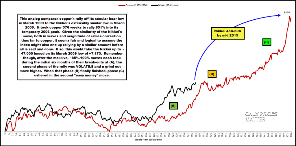 2013-12-23 Analog - Copper vs. Nikkei - Weekly