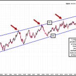 Bond Prices Peaking, Yields Bottoming?